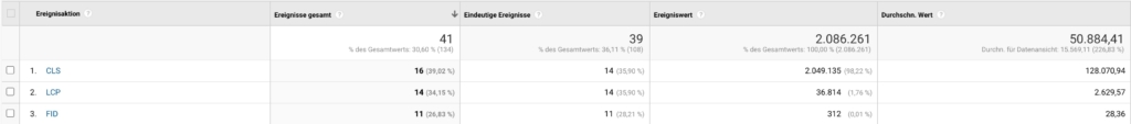 Google Web Vitals in Google Analytics anzeigen
