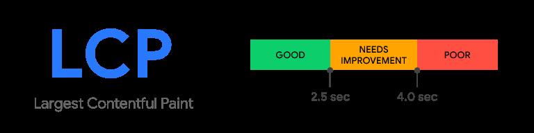 Google Core Web Vitals Largest Contentful Paint